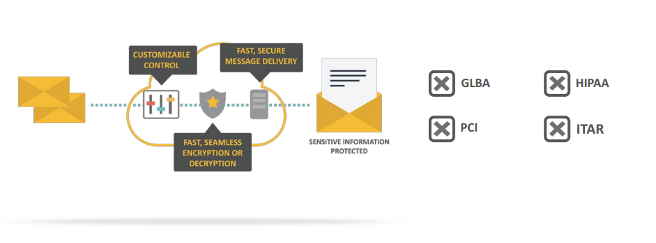 Email Encryption - Data Loss Prevention