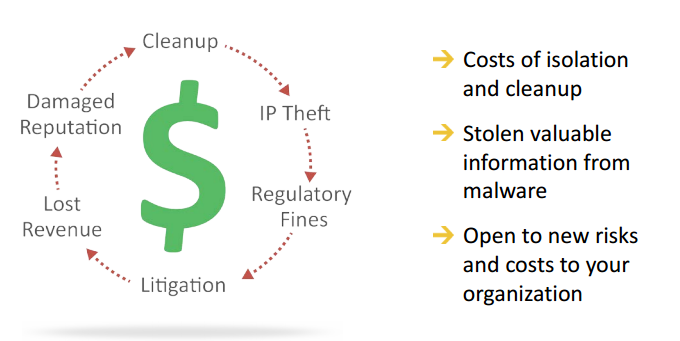 Email Encryption - DataBreach Cost