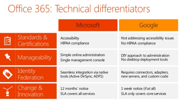 Well, There Are Some Technical Differences Which You May Be Surprised To  Know: Office 365 Vs Google