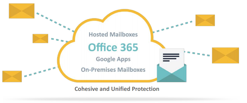 Email Encryption - Across all Systems