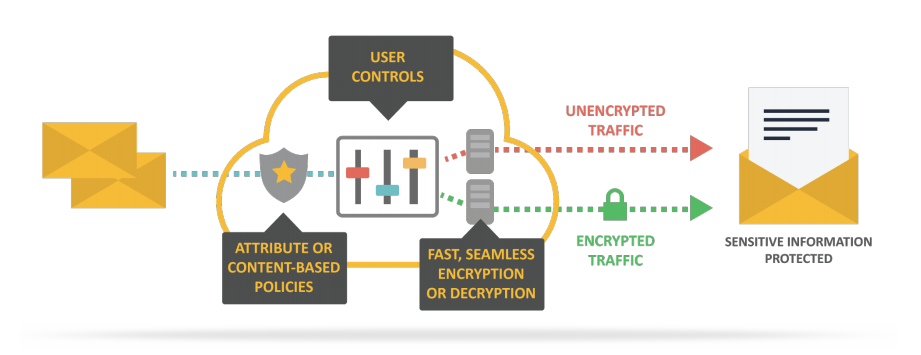 Policy Based Email Encryption
