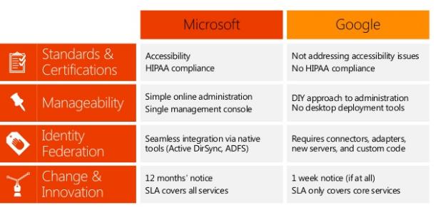 Office 365 Vs Google