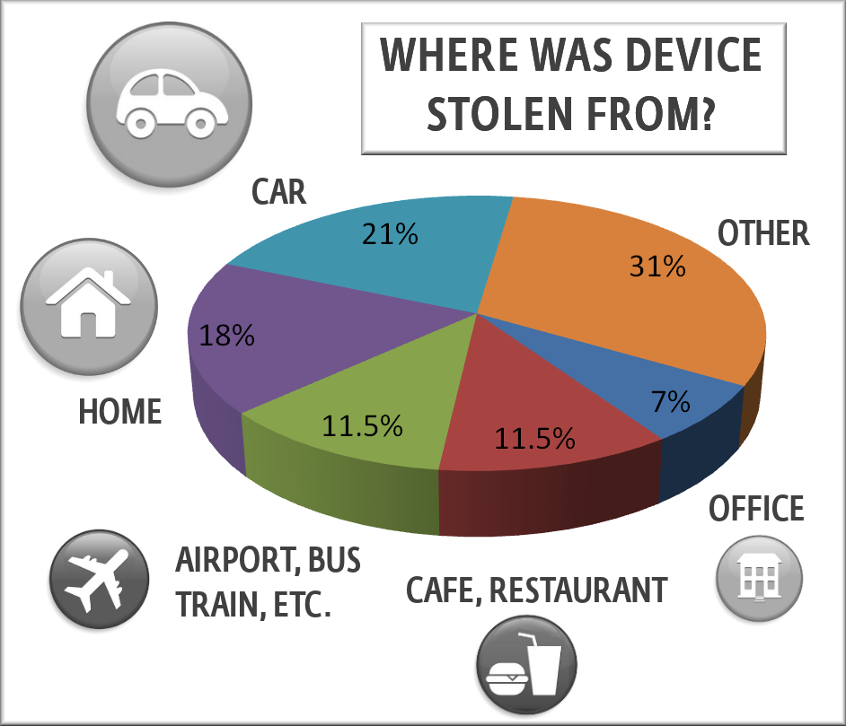Laptop Theft locations